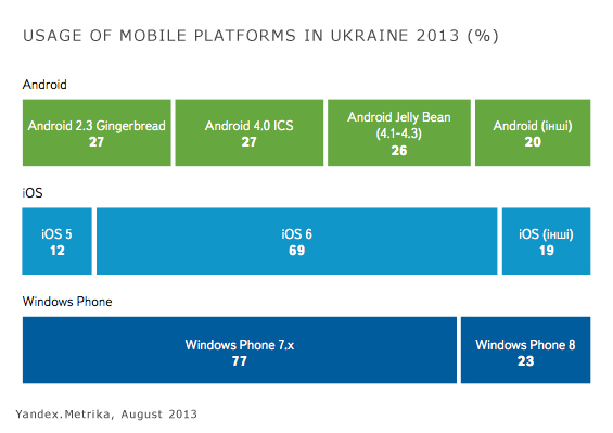 Mobile Platforms Ukraine1 Yandex searches! Every fifth Ukrainian user uses mobile devices for surfing