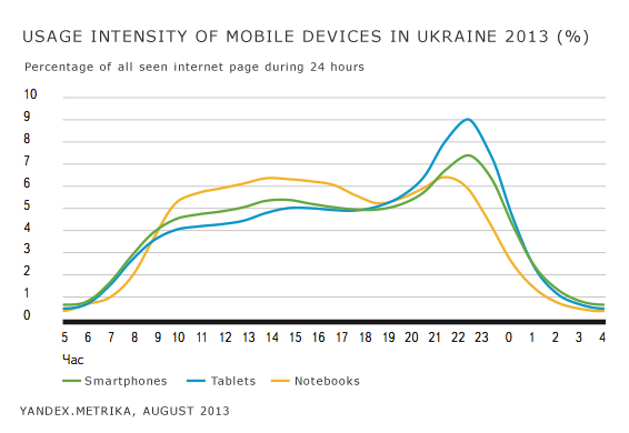 Pecentage of Pages devices Yandex searches! Every fifth Ukrainian user uses mobile devices for surfing
