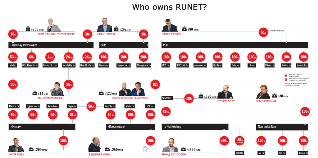 who owns runet 1024x508 Welcome to Digital Russia – the Promised Land for your business