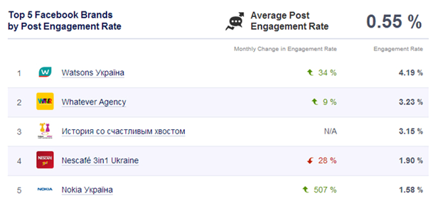 ENgagement Rate Top 10 Ukrainian Brands on Facebook (September 2013)