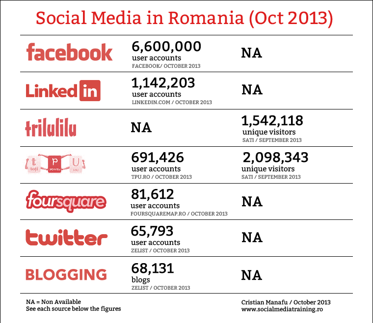 SMiR oct Social Media Landscape in Romania