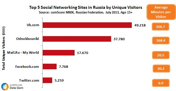 russian social networks Mail.Ru Group continues to grow: +5,5% Unique Visitors worldwide