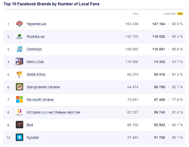 top 10 Top 10 Ukrainian Brands on Facebook (September 2013)