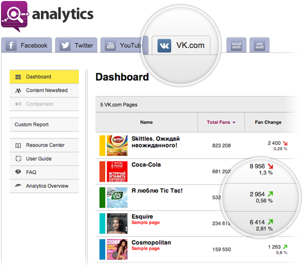 vkontakte in socialbakers Socialbakers Analytics now for Russian Social giant VKontakte!