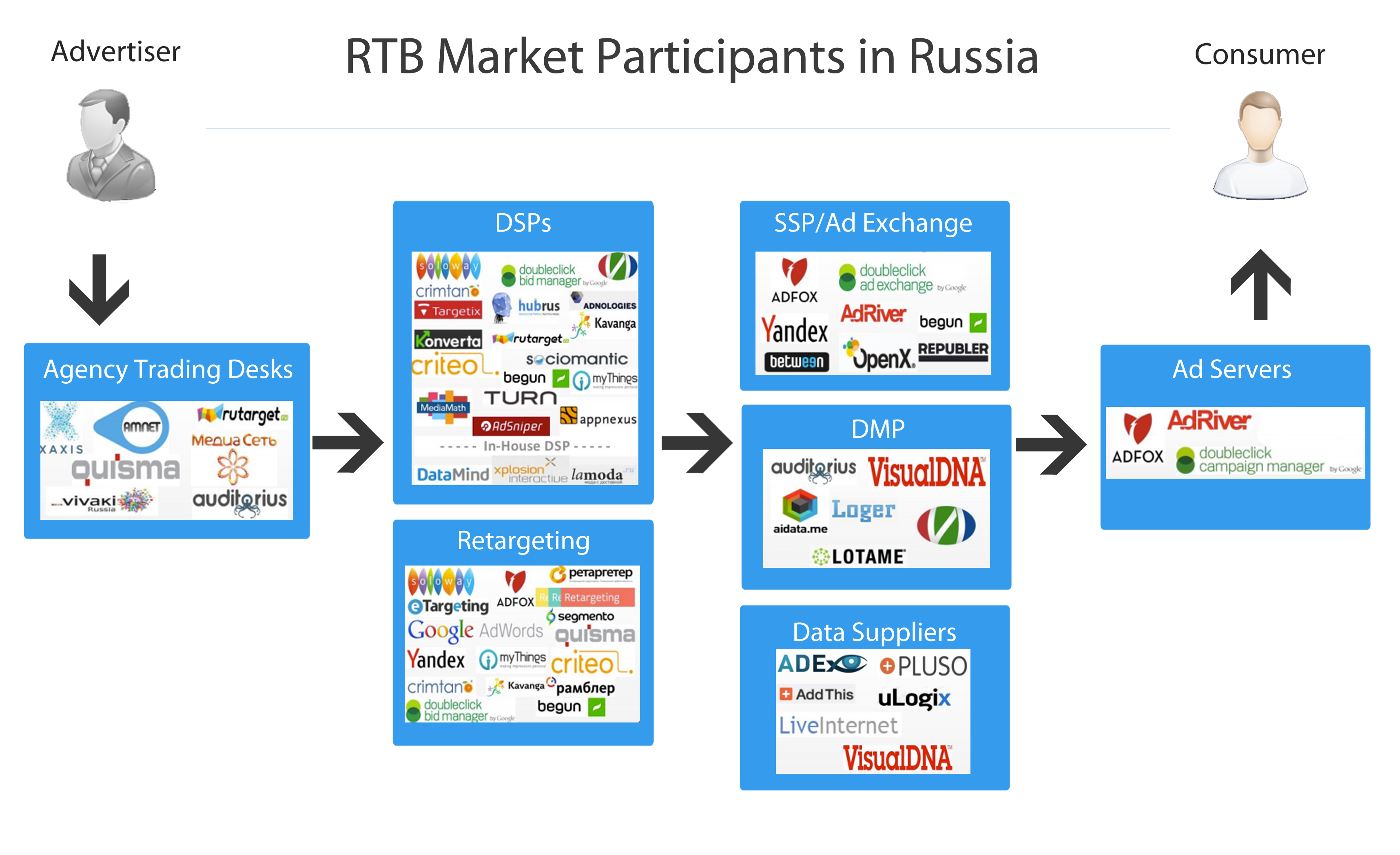 RTB Market Participants Real Time Bidding ecosystem in Russia