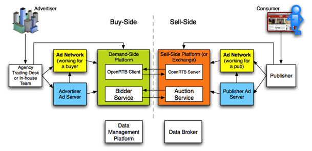 RTB Real Time Bidding la gi Real Time bidding platform