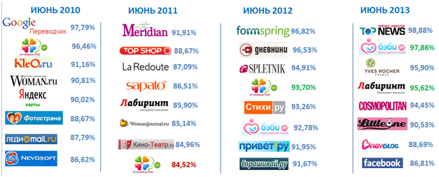 women preference How Russian users consume Internet (2012   2013)