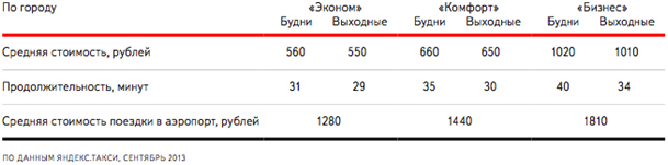 yandex.taxi average booking price Yandex.Taxi: track and drive!