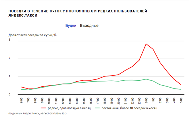 yandex.taxi usage statistics Yandex.Taxi: track and drive!