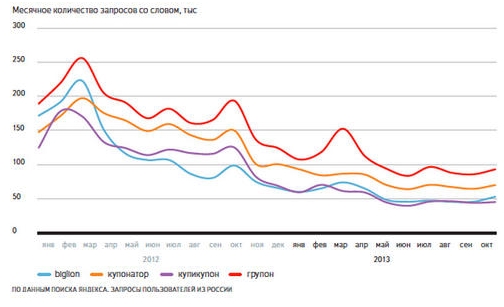 groupon search volume Yandex announced the most popular and weak keywords in 2013