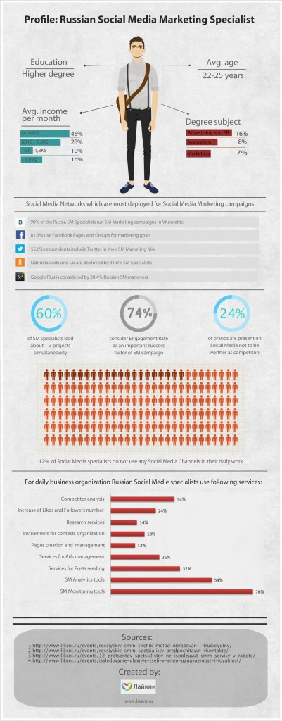 Russian SM Specialists 401x1024 Infographic: Profile of the typical Russian Social Media Marketing specialist