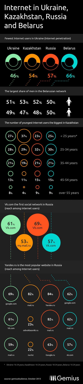 gem intnt 01.5 en small2 1 Kazakhstan the next big Internet market