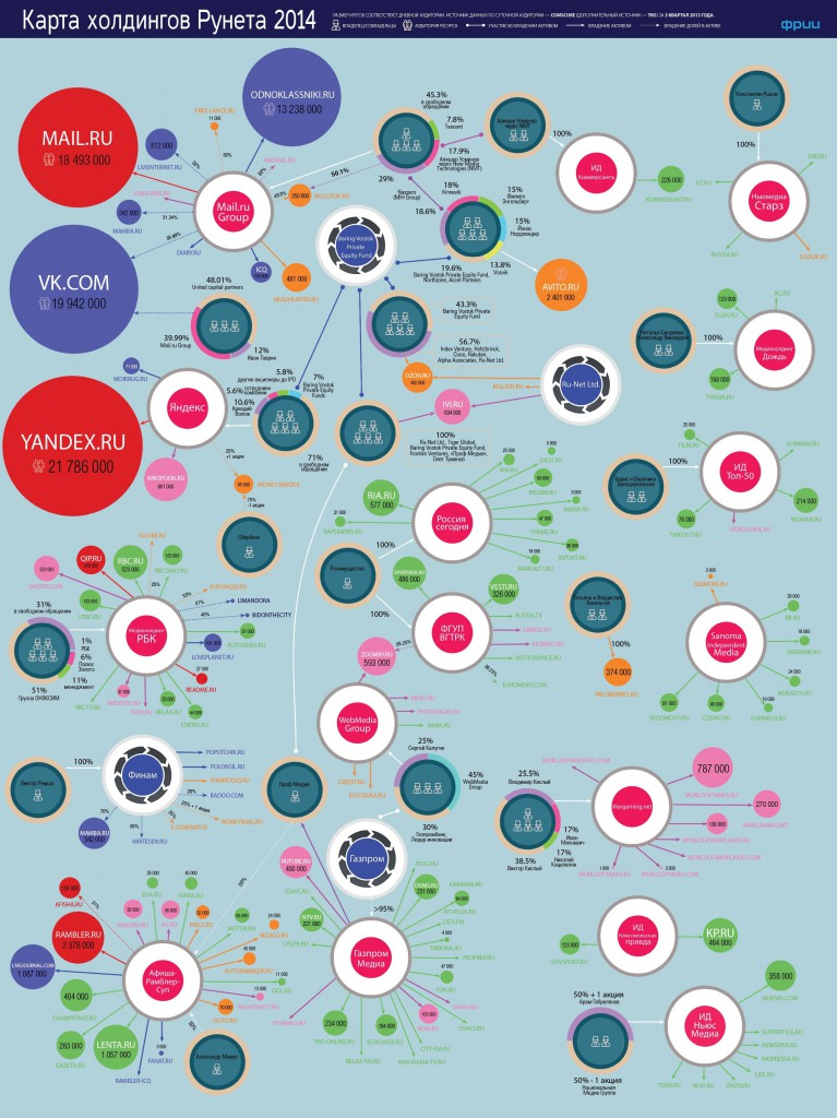12 02 2014 frii big 767x1024 Infographic: Who owns RuNet?