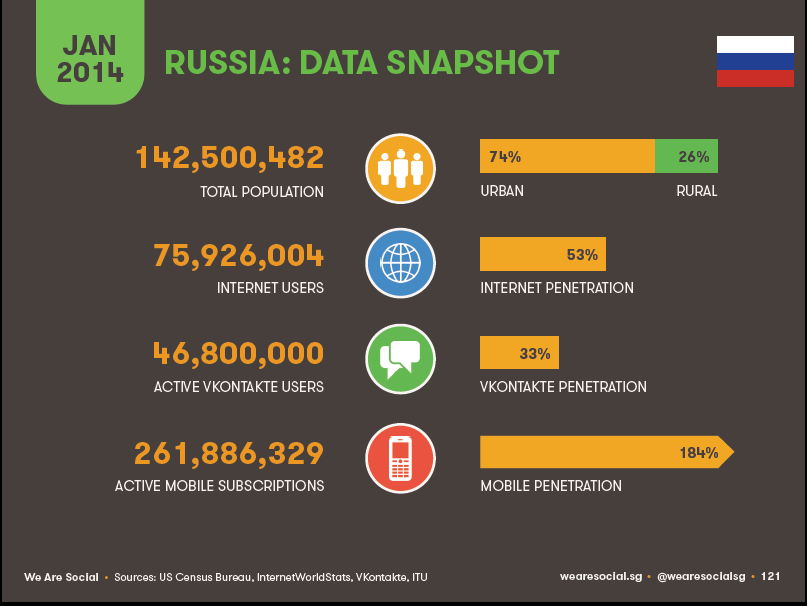 russia internet consumer Numbers: Internet and Social Networks in Russia