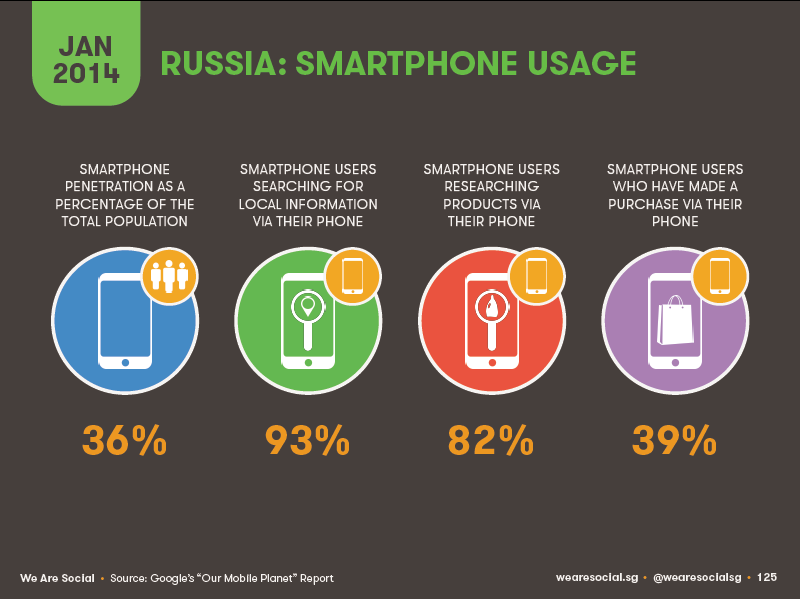 russia internet consumerr smartphones Numbers: Internet and Social Networks in Russia