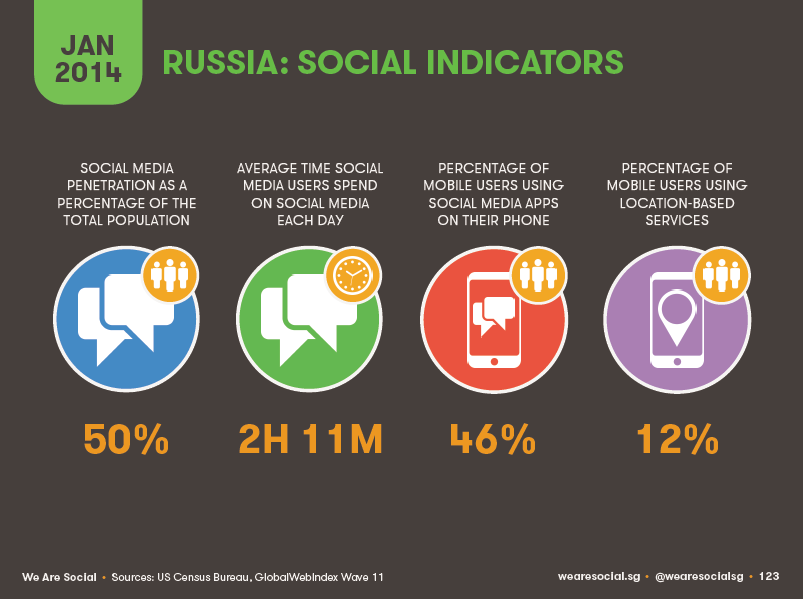 russia social networks usage Numbers: Internet and Social Networks in Russia