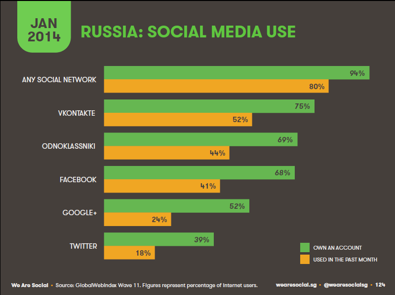 russia social networks usage 2 Numbers: Internet and Social Networks in Russia