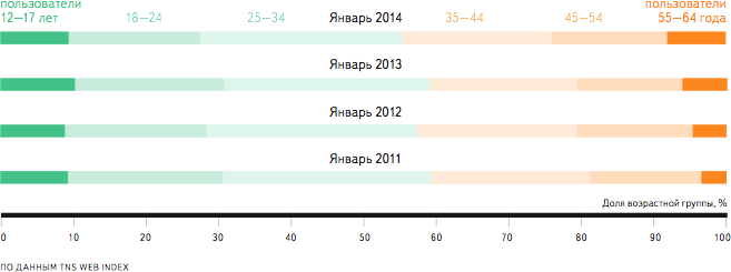 internet audience age structure by years Internet Usage in Russian Federation
