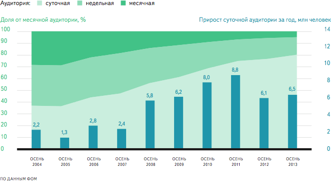 internet audience structure Internet Usage in Russian Federation