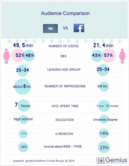 unnamed VKontakte vs. Facebook: How Russians consume social networks? (Infographic)