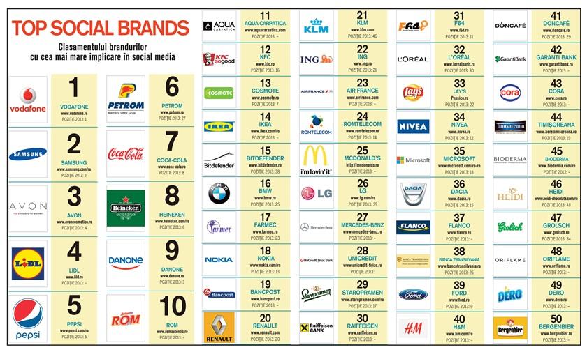 Tabel TSB 2014 bun Top Romanian Social Brands in 2014