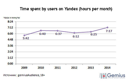 time spent on yandex Gemius: 82% of the Russia Onliner use Yandex for search